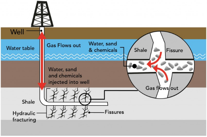 Fracking Facts